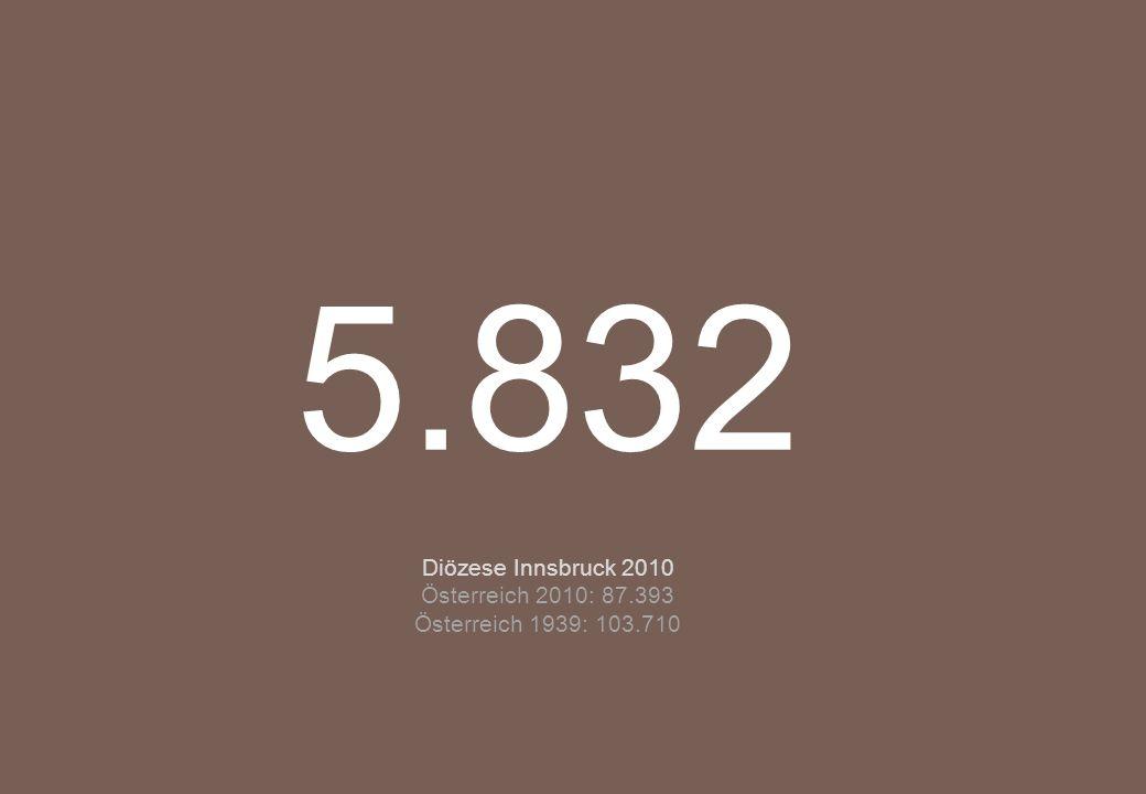 Kirchgang Diözese Innsbruck 1980-2010 54 wöchentlichsonntagsmonatlichfesttags(fast) nie 19803%46%14%24%13% 19903%48%23%10%15% 20002%24%20%31%24% 20104%28%20%23%26% 70-7%57%15%6%15% 60-699%30%24%15%22% 50-590%40%16%20%24% 40-494%9%15%31%41% 30-390%29%14%37%21% bis 290%7%35%26%32%
