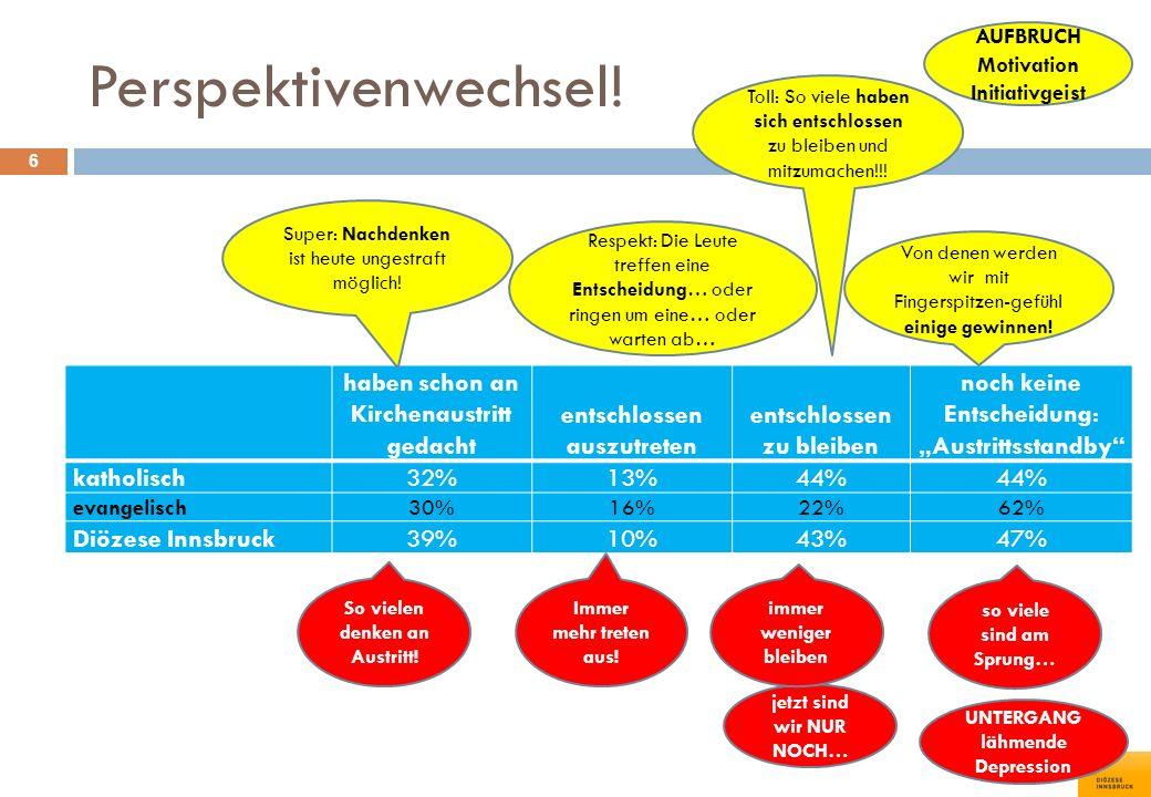 Gott her- und wegglauben 37 glauben an einen Gottatheisierendatheistisch Wien (Erzdiözese!)92%5%3% Wien - Stadt85%8% Linz71%22%7% Graz-Seckau88%5%8% Salzburg88%6% St.