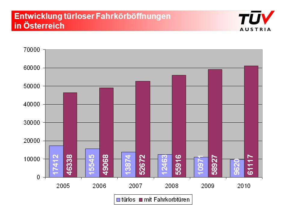 Entwicklung türloser Fahrkörböffnungen in Österreich