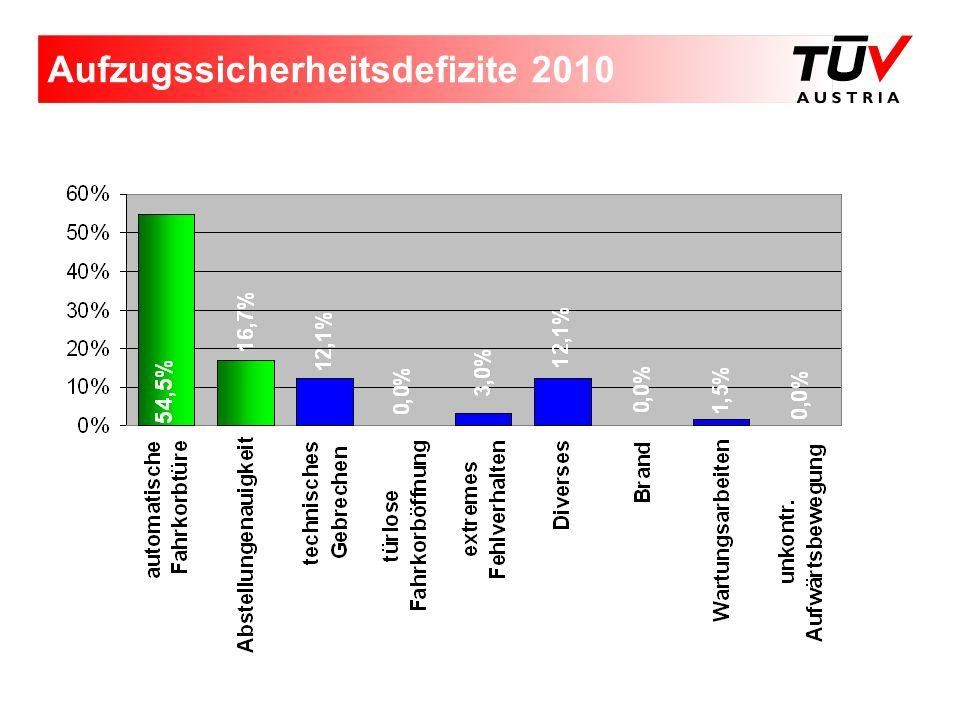 Aufzugssicherheitsdefizite 2010