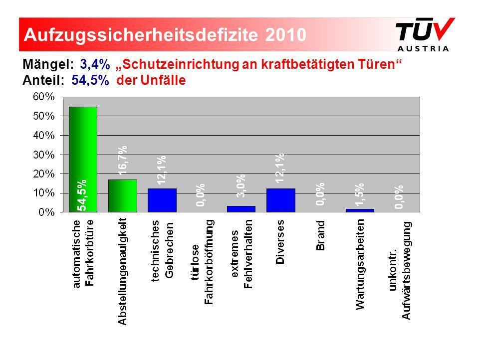 Aufzugssicherheitsdefizite 2010 Mängel: 3,4% Schutzeinrichtung an kraftbetätigten Türen Anteil: 54,5% der Unfälle