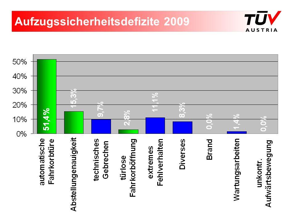 Aufzugssicherheitsdefizite 2009