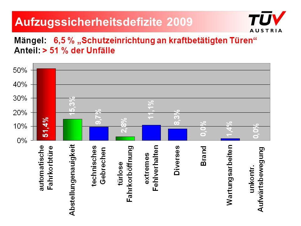 Aufzugssicherheitsdefizite 2009 Mängel: 6,5 % Schutzeinrichtung an kraftbetätigten Türen Anteil: > 51 % der Unfälle