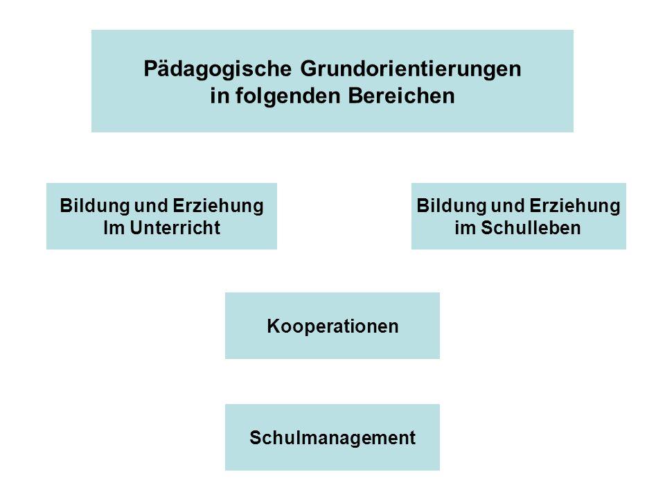 Pädagogische Grundorientierungen in folgenden Bereichen Bildung und Erziehung Im Unterricht Bildung und Erziehung im Schulleben Kooperationen Schulmanagement