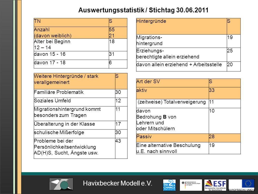 Auswertungsstatistik / Stichtag 30.06.2011 TNS Anzahl (davon weiblich) 55 21 Alter bei Beginn 12 – 14 18 davon 15 - 1631 davon 17 - 186 Art der SVS ak