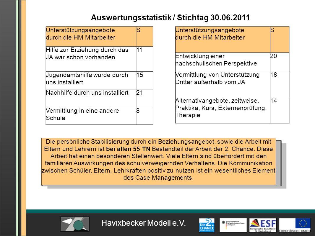 Auswertungsstatistik / Stichtag 30.06.2011 Unterstützungsangebote durch die HM Mitarbeiter S Hilfe zur Erziehung durch das JA war schon vorhanden 11 J