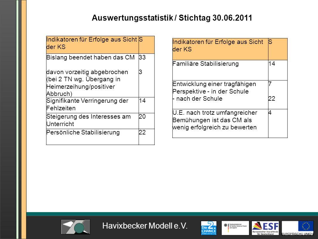 Auswertungsstatistik / Stichtag 30.06.2011 Indikatoren für Erfolge aus Sicht der KS S Bislang beendet haben das CM davon vorzeitig abgebrochen (bei 2