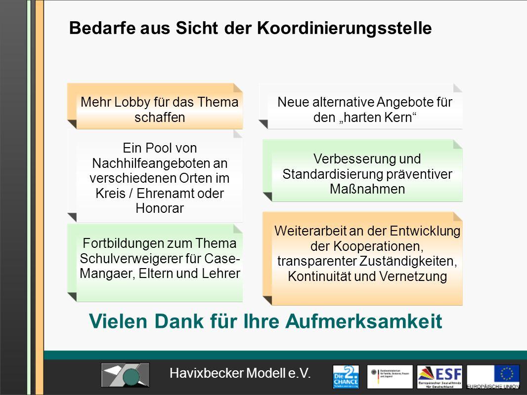 Havixbecker Modell e.V. Bedarfe aus Sicht der Koordinierungsstelle Ein Pool von Nachhilfeangeboten an verschiedenen Orten im Kreis / Ehrenamt oder Hon