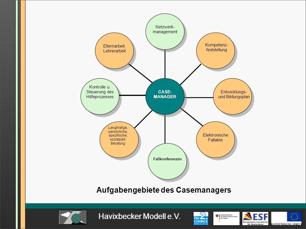 Havixbecker Modell e.V. CASE- MANAGER Fallkonferenzen Elektronische Fallakte Langfristige, persönliche, spezifische, sozialpäd. Beratung Kontrolle u.