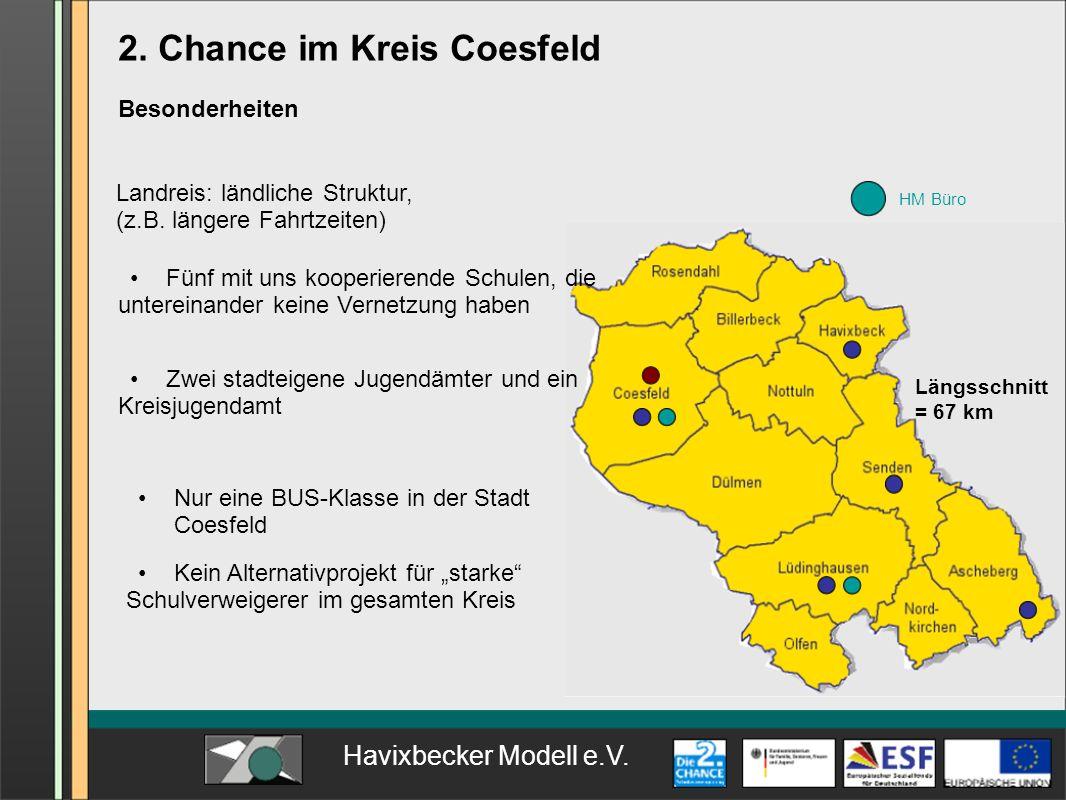 Havixbecker Modell e.V. Längsschnitt = 67 km HM Büro 2. Chance im Kreis Coesfeld Besonderheiten Landreis: ländliche Struktur, (z.B. längere Fahrtzeite