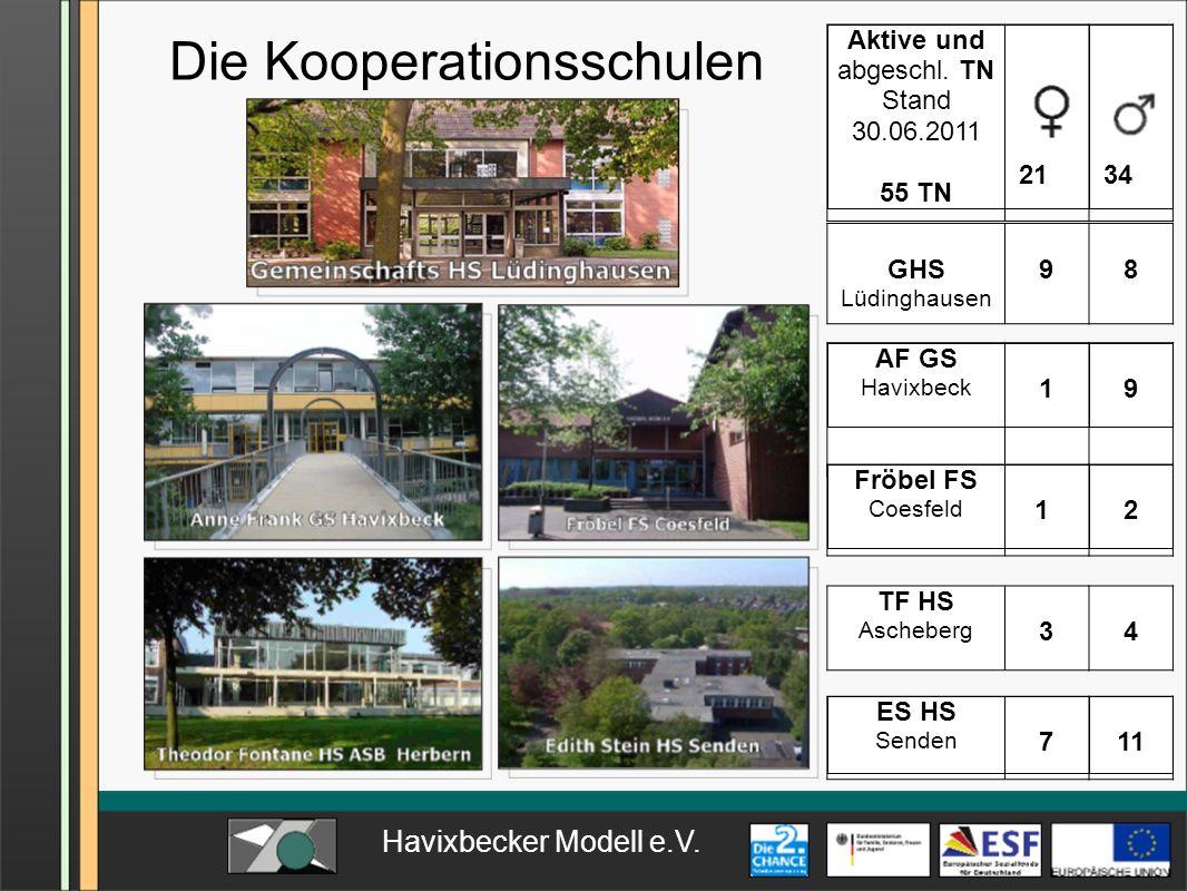 Havixbecker Modell e.V. Die Kooperationsschulen Aktive und abgeschl. TN Stand 30.06.2011 55 TN 21 34 GHS Lüdinghausen 98 AF GS Havixbeck 19 Fröbel FS