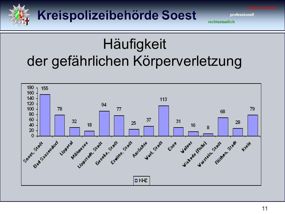 Kreispolizeibehörde Soest bürgerorientiert professionell rechtsstaatlich 11 Häufigkeit der gefährlichen Körperverletzung