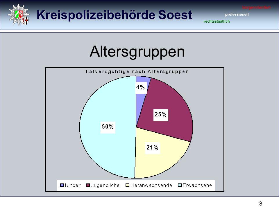 Kreispolizeibehörde Soest bürgerorientiert professionell rechtsstaatlich 8 Altersgruppen