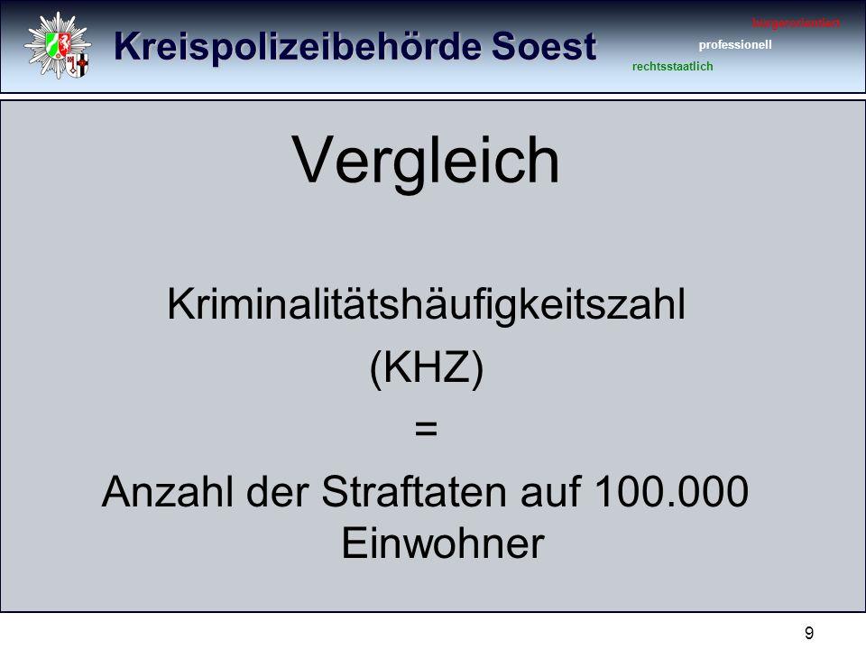 Kreispolizeibehörde Soest bürgerorientiert professionell rechtsstaatlich 9 Vergleich Kriminalitätshäufigkeitszahl (KHZ) = Anzahl der Straftaten auf 100.000 Einwohner