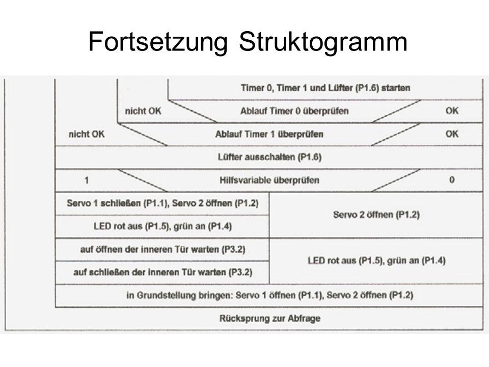 Fortsetzung Struktogramm