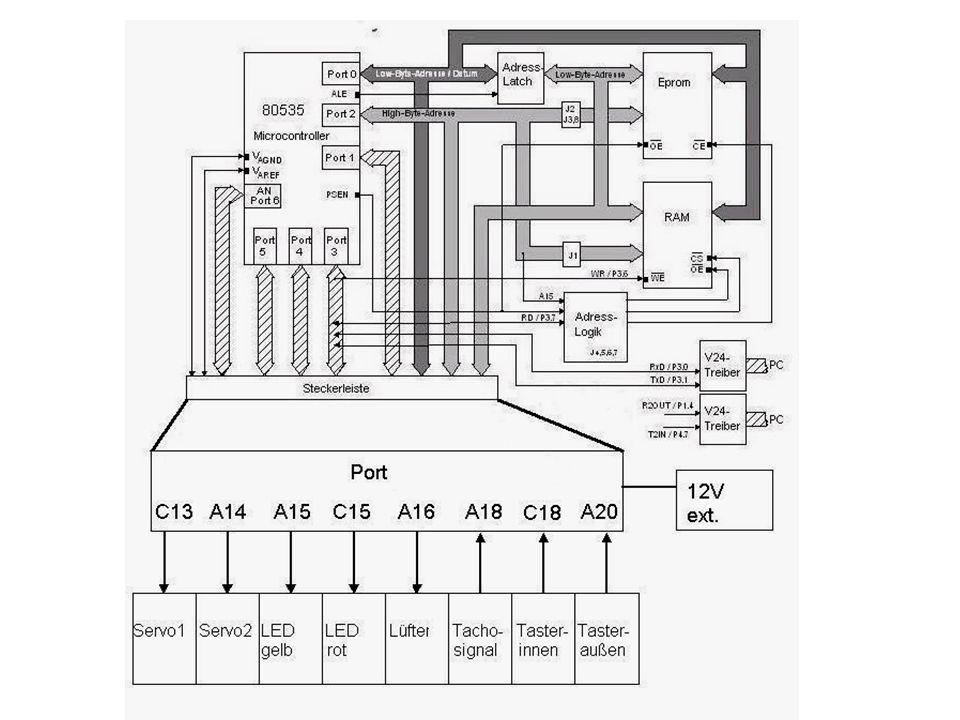 Portbelegung Eingabeeinheit: 3.4 Schalter 1 simuliert Tür nach Außen 3.2 Schalter 2 simuliert Tür zum Reinraum 3.5 Tachosignal Überwachung des Lüfters Ausgabeeinheit: 1.1 Servomotor 1 1.2 Servomotor 2 1.4 LED gelb zeigt Zustand an (frei) 1.5 LED rot zeigt Zustand an (gesperrt) 1.6 Lüfter