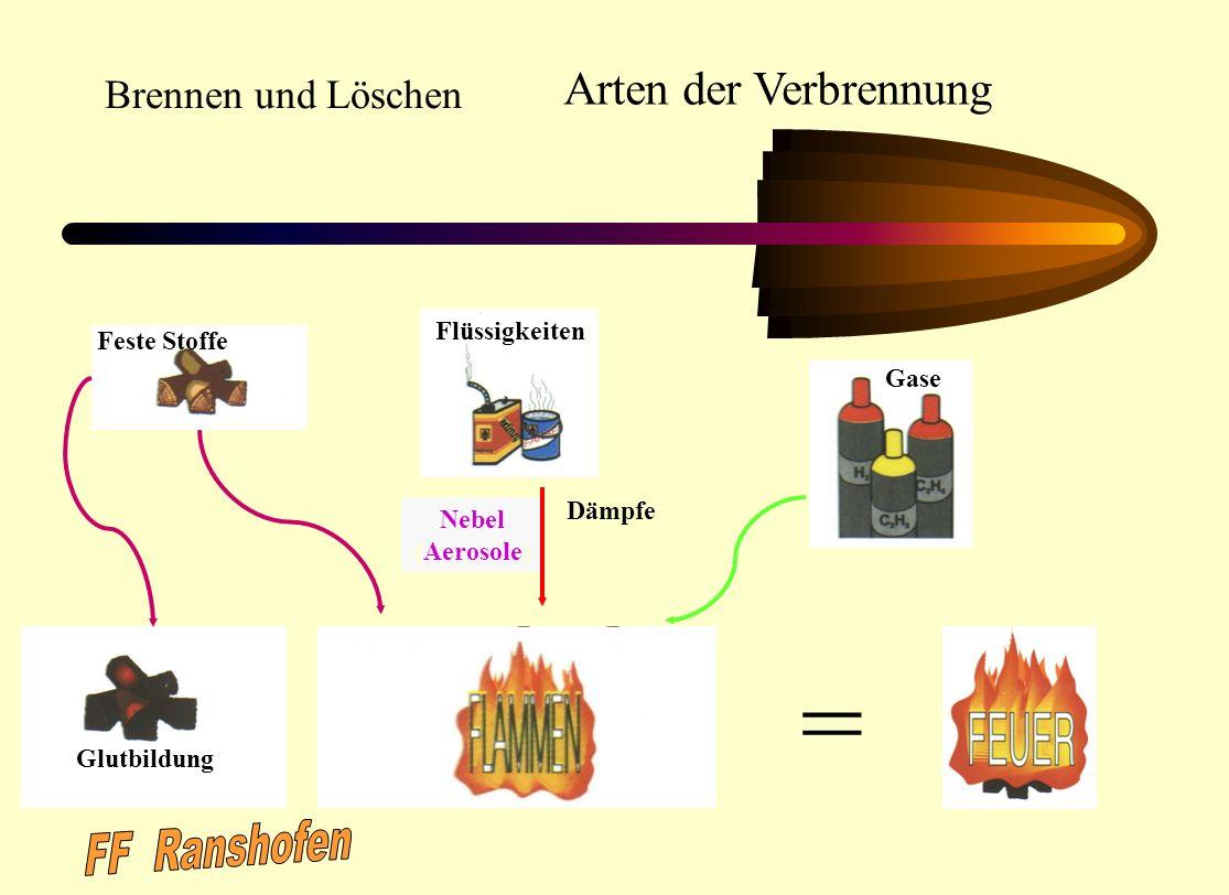 Erstellt von: OBM Uwe Schmeiser FF.Gernsbach Abt.Staufenberg April 2002 Überarbeitet von: R. Zimmermann; Leiter der Feuerwehr Gernsbach; Januar 2006 B