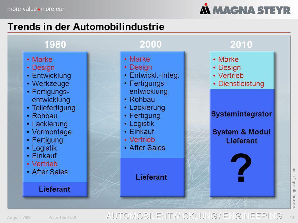 August 2002Peter Hödl / VE 10 www.magnasteyr.com AUTOMOBILENTWICKLUNG / ENGINEERING Trends in der Automobilindustrie Marke Design Entwicklung Werkzeug