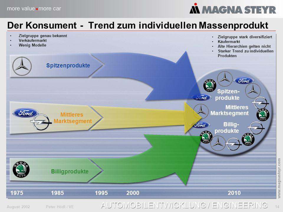 August 2002Peter Hödl / VE 14 www.magnasteyr.com AUTOMOBILENTWICKLUNG / ENGINEERING Spitzen- produkte Mittleres Marktsegment Billig- produkte Spitzenp