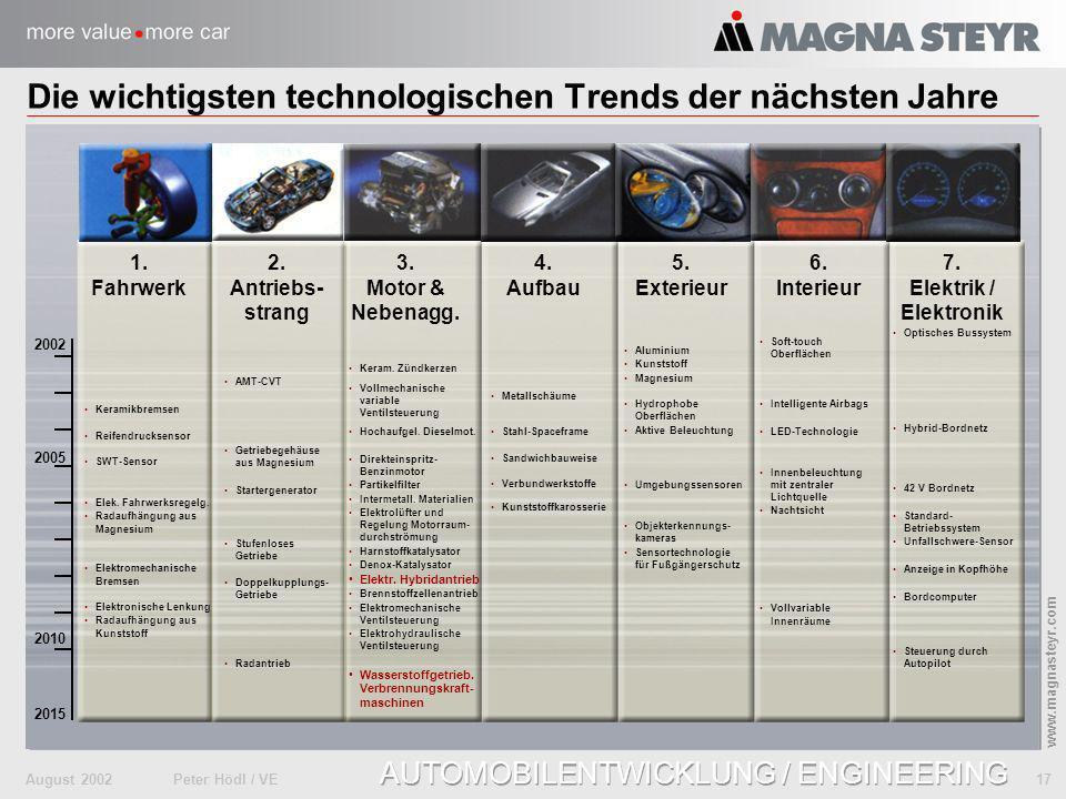 August 2002Peter Hödl / VE 17 www.magnasteyr.com AUTOMOBILENTWICKLUNG / ENGINEERING 1. Fahrwerk 6. Interieur Die wichtigsten technologischen Trends de