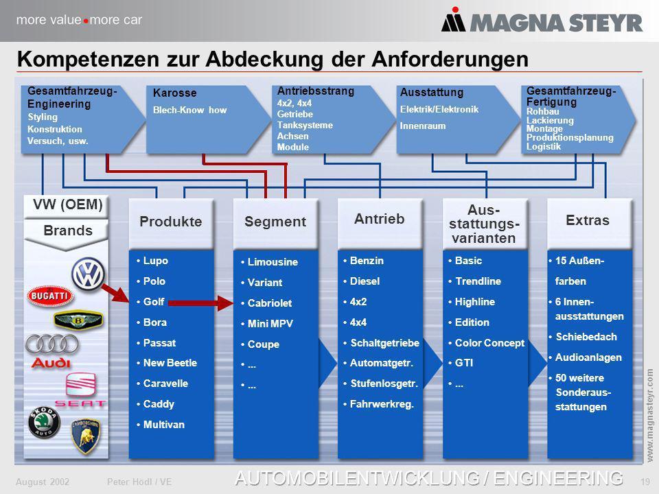 August 2002Peter Hödl / VE 19 www.magnasteyr.com AUTOMOBILENTWICKLUNG / ENGINEERING Kompetenzen zur Abdeckung der Anforderungen Produkte Segment Aus-
