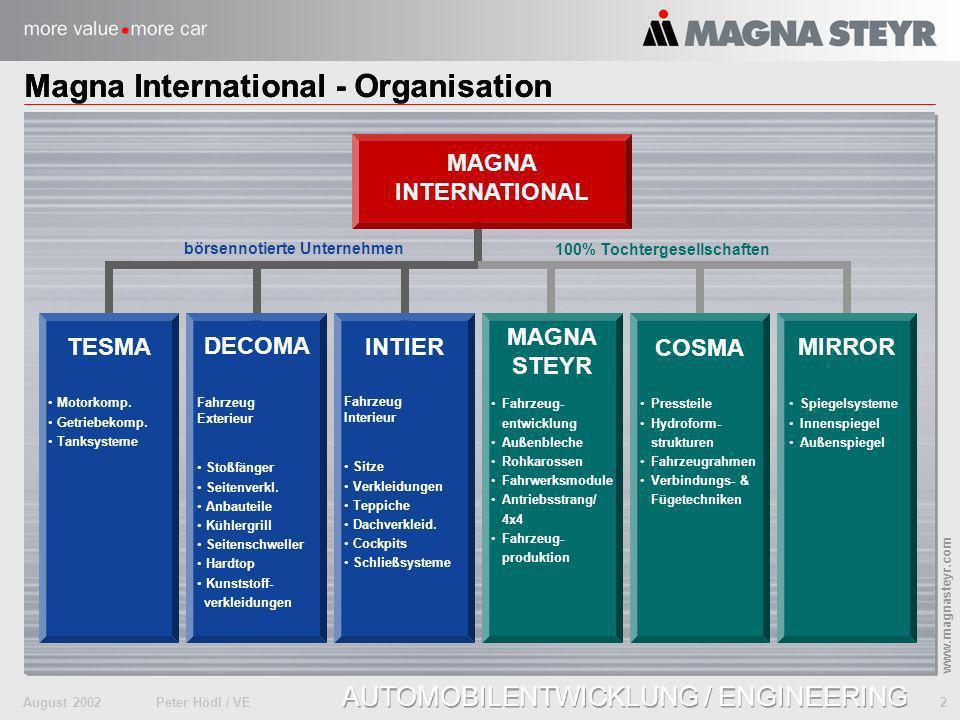 August 2002Peter Hödl / VE 3 www.magnasteyr.com AUTOMOBILENTWICKLUNG / ENGINEERING Nord Amerika Europa Magna gesamt 2001: 64.200 Mitarbeiter 173 Produktions Standorte 43 Engineering Standorte 11,0 Mrd.