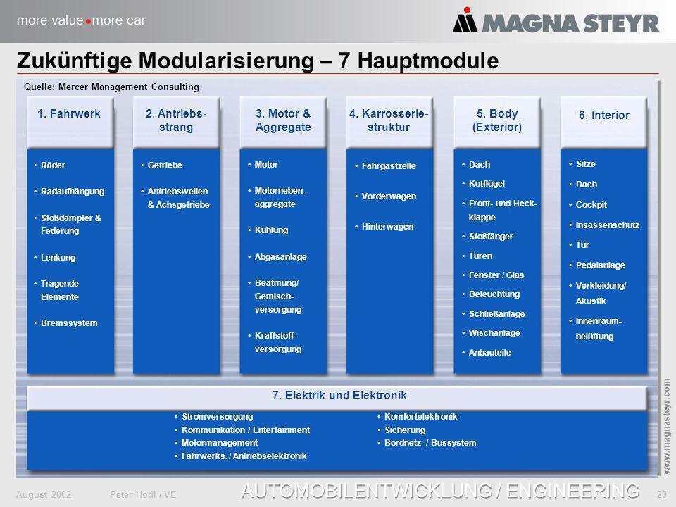 August 2002Peter Hödl / VE 20 www.magnasteyr.com AUTOMOBILENTWICKLUNG / ENGINEERING Zukünftige Modularisierung – 7 Hauptmodule Räder Radaufhängung Sto
