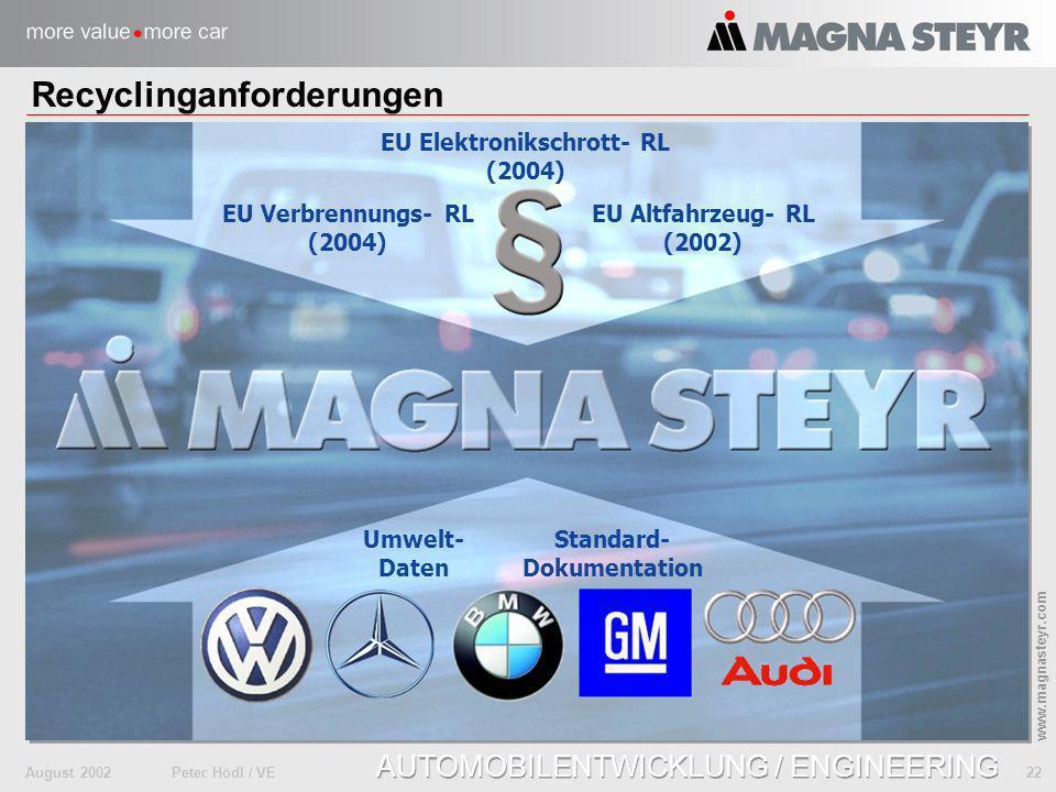August 2002Peter Hödl / VE 22 www.magnasteyr.com AUTOMOBILENTWICKLUNG / ENGINEERING Recyclinganforderungen EU Altfahrzeug- RL (2002) Umwelt- Daten EU