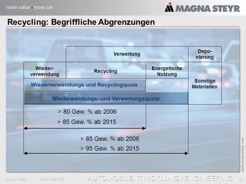 August 2002Peter Hödl / VE 23 www.magnasteyr.com AUTOMOBILENTWICKLUNG / ENGINEERING Recycling: Begriffliche Abgrenzungen Verwertung Wiederwendungs- un