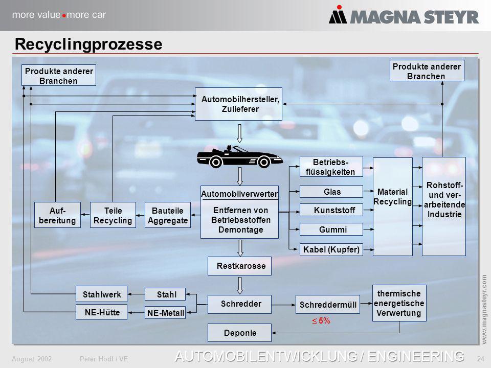 August 2002Peter Hödl / VE 24 www.magnasteyr.com AUTOMOBILENTWICKLUNG / ENGINEERING Recyclingprozesse Produkte anderer Branchen Produkte anderer Branc