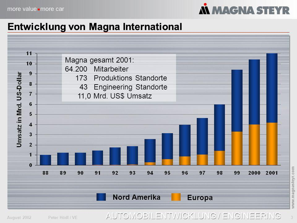 August 2002Peter Hödl / VE 3 www.magnasteyr.com AUTOMOBILENTWICKLUNG / ENGINEERING Nord Amerika Europa Magna gesamt 2001: 64.200 Mitarbeiter 173 Produ