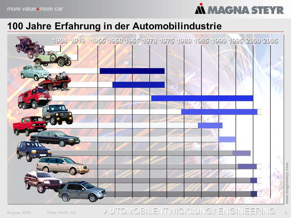 August 2002Peter Hödl / VE 6 www.magnasteyr.com AUTOMOBILENTWICKLUNG / ENGINEERING 100 Jahre Erfahrung in der Automobilindustrie