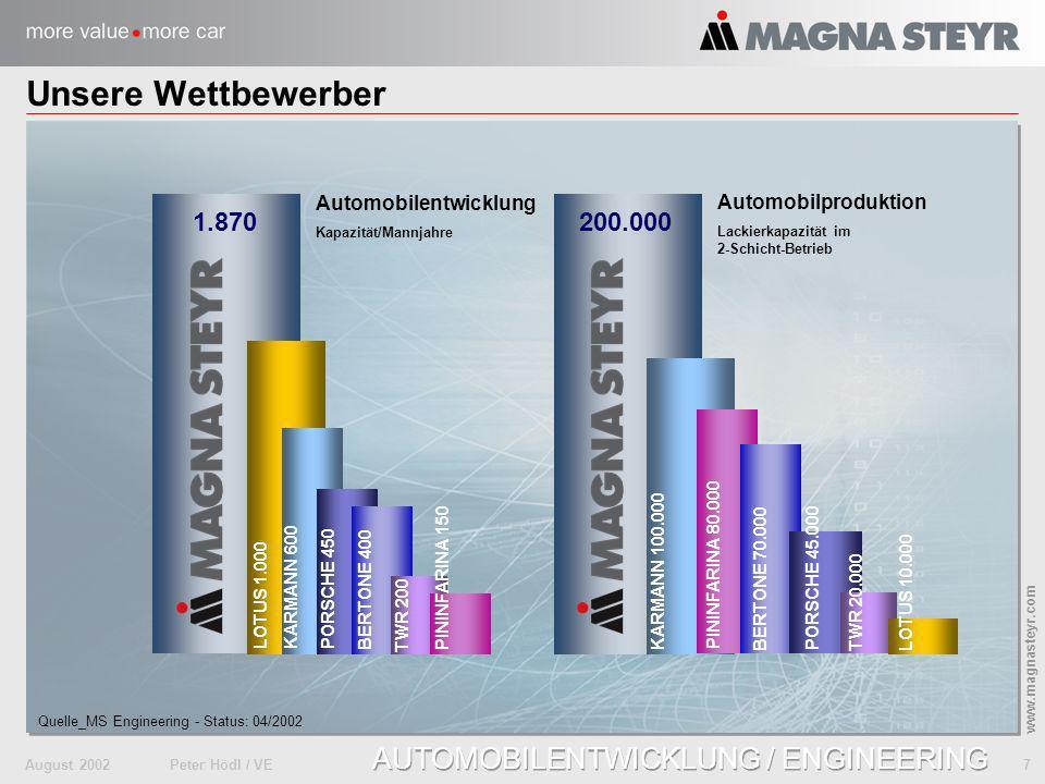 August 2002Peter Hödl / VE 8 www.magnasteyr.com AUTOMOBILENTWICKLUNG / ENGINEERING Eine neue Ebene an der Spitze der Zulieferpyramide Komponentenlieferant Modul- und Systemlieferant System- Tier 0.5 OEM integrator