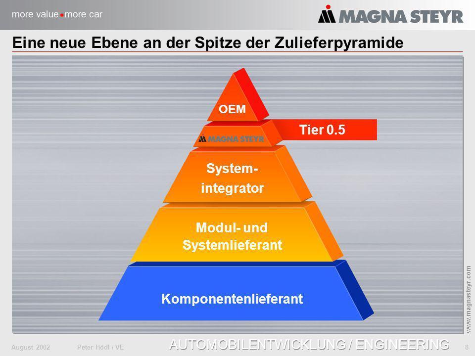 August 2002Peter Hödl / VE 8 www.magnasteyr.com AUTOMOBILENTWICKLUNG / ENGINEERING Eine neue Ebene an der Spitze der Zulieferpyramide Komponentenliefe
