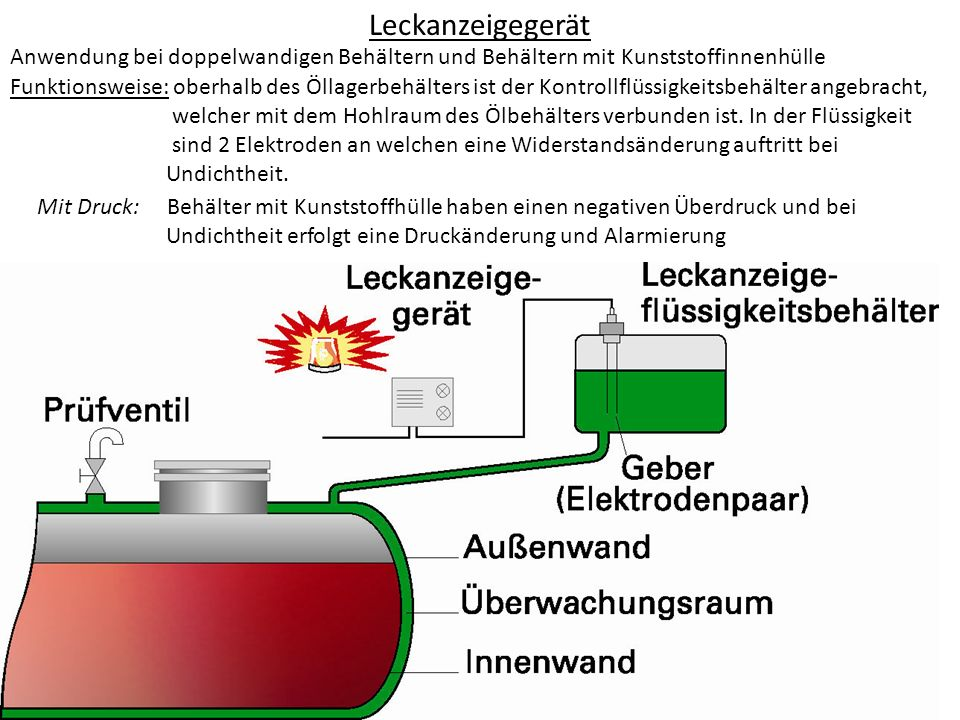 Leckanzeigegerät Anwendung bei doppelwandigen Behältern und Behältern mit Kunststoffinnenhülle Funktionsweise: oberhalb des Öllagerbehälters ist der K
