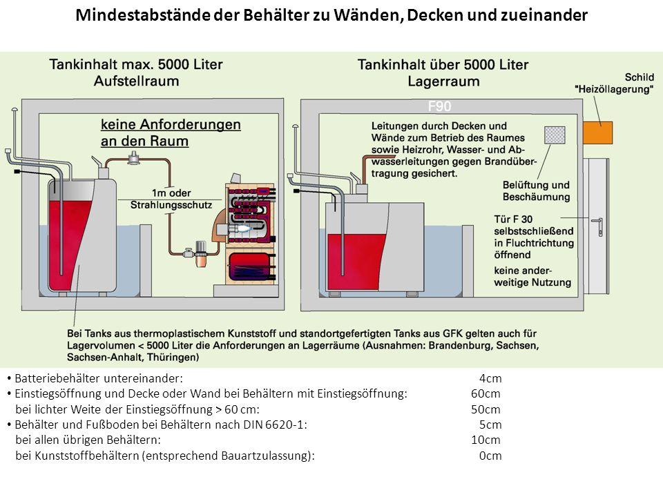 von Oberirdische Lagerung von Heizöl in Gebäuden In Wohnungen darf Heizöl in einem Behälter bis zu 100 l oder in Kanistern bis zu insgesamt 40 l gelagert werden.