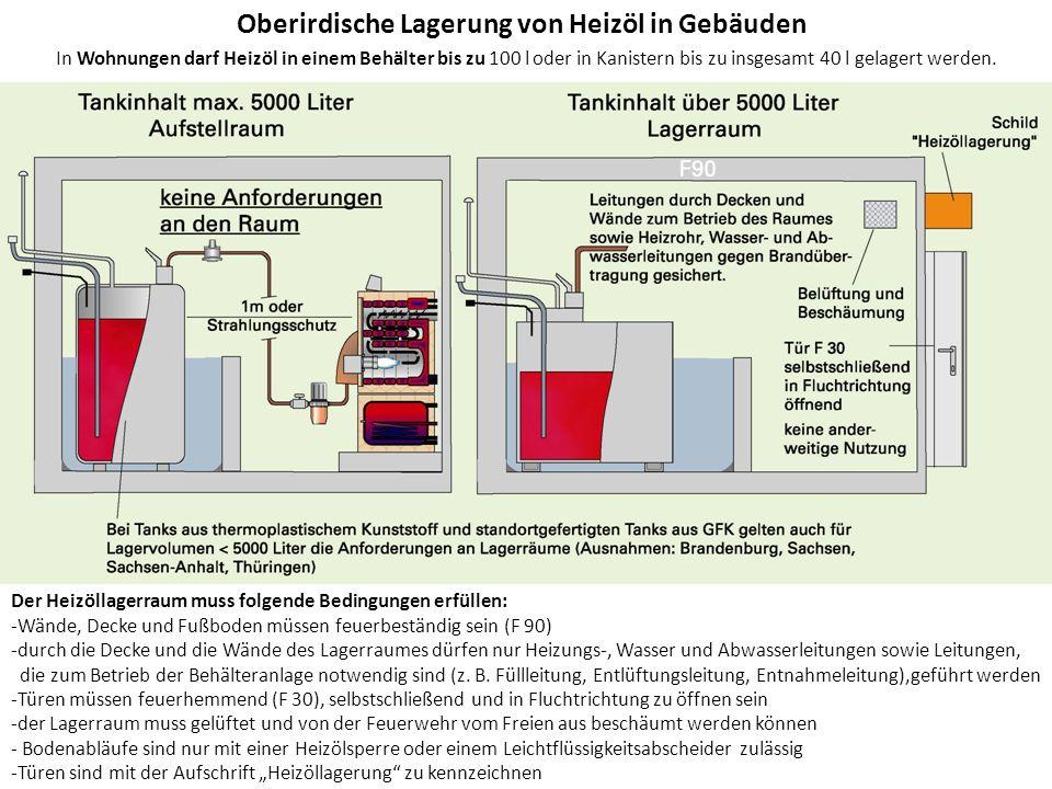 von Oberirdische Lagerung von Heizöl in Gebäuden In Wohnungen darf Heizöl in einem Behälter bis zu 100 l oder in Kanistern bis zu insgesamt 40 l gelag