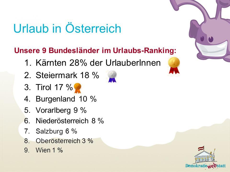 Urlaub in Österreich Unsere 9 Bundesländer im Urlaubs-Ranking: 1.Kärnten 28% der UrlauberInnen 2.Steiermark 18 % 3.Tirol 17 % 4.Burgenland 10 % 5.Vora
