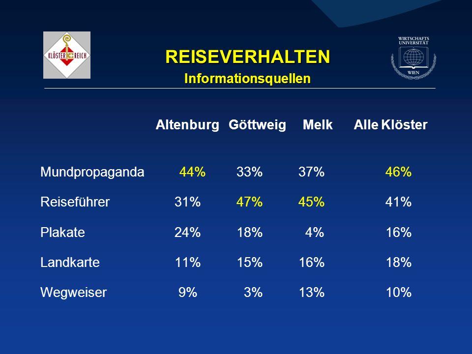 REISEVERHALTEN Informationsquellen Altenburg Göttweig Melk Alle Klöster Mundpropaganda 44% 33% 37% 46% Reiseführer 31% 47% 45% 41% Plakate 24% 18% 4% 16% Landkarte 11% 15% 16% 18% Wegweiser 9% 3% 13% 10%