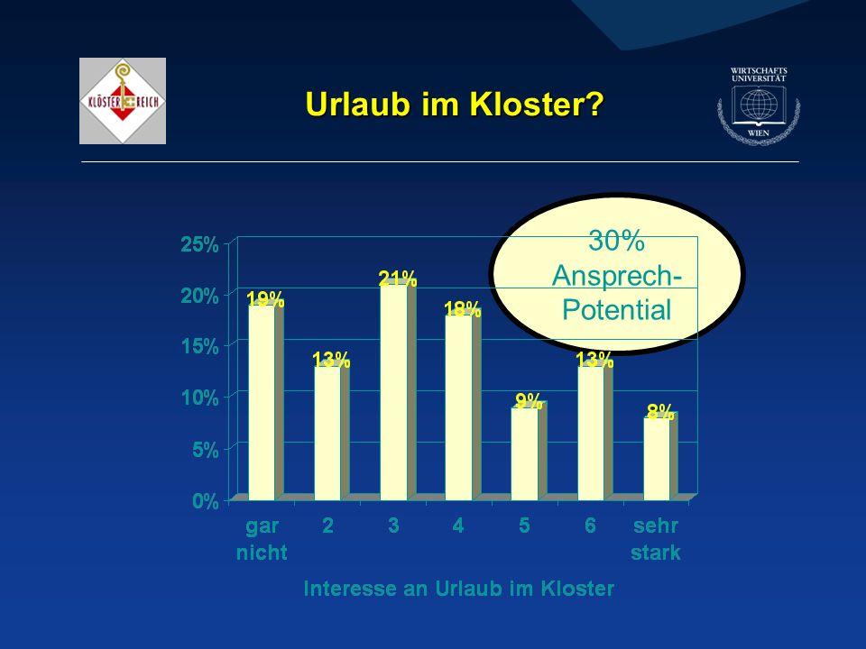 30% Ansprech- Potential Urlaub im Kloster?