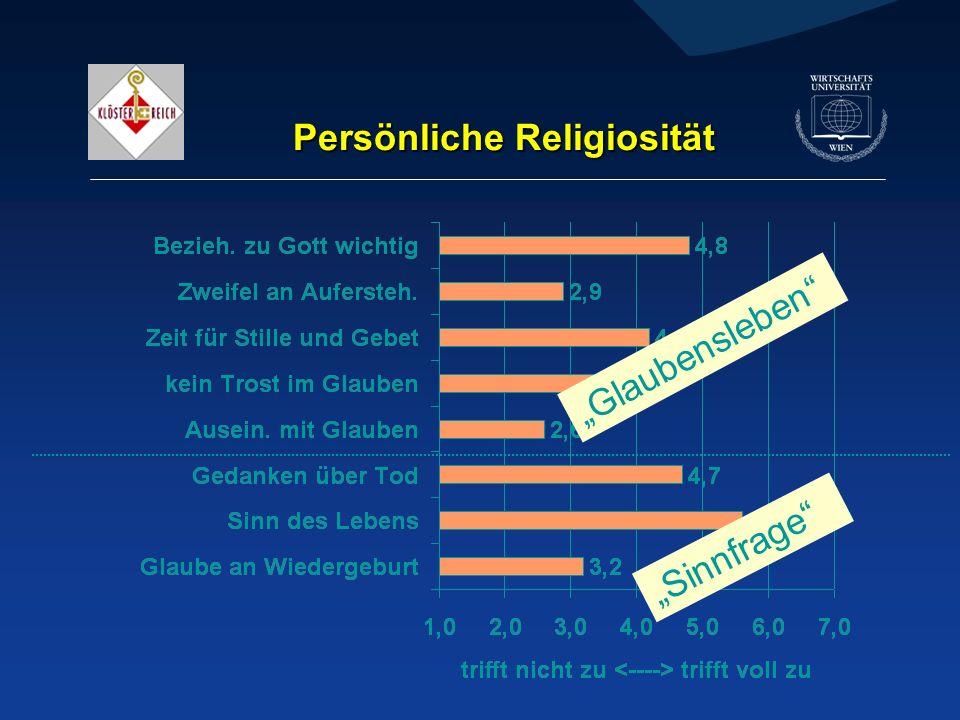 Persönliche Religiosität Sinnfrage Glaubensleben