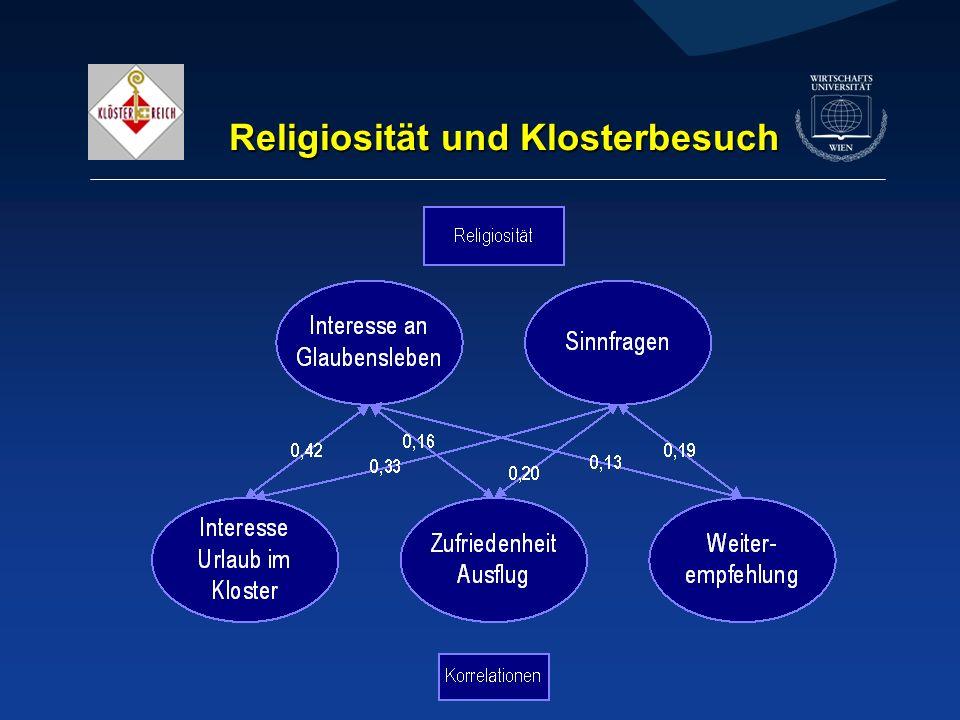 Religiosität und Klosterbesuch