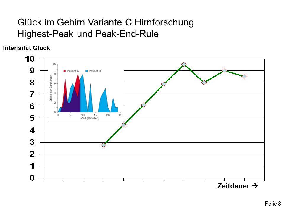 Folie 8 Glück im Gehirn Variante C Hirnforschung Highest-Peak und Peak-End-Rule Zeitdauer Intensität Glück
