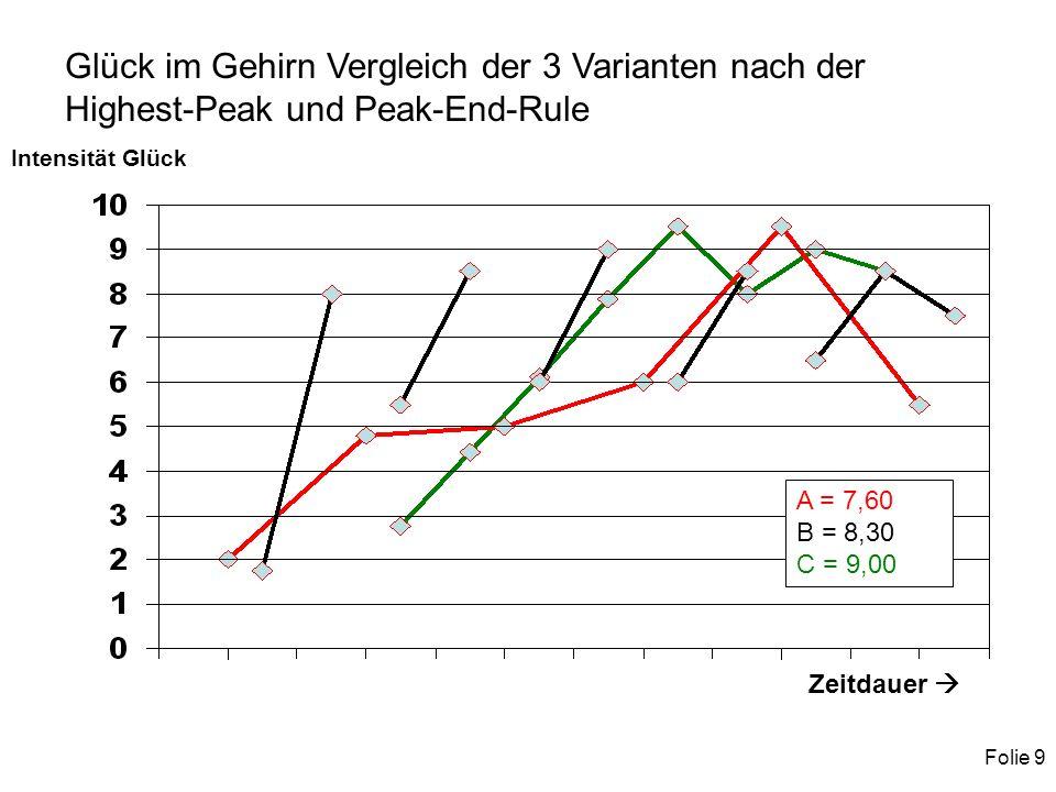 Folie 9 Glück im Gehirn Vergleich der 3 Varianten nach der Highest-Peak und Peak-End-Rule A = 7,60 B = 8,30 C = 9,00 Intensität Glück Zeitdauer