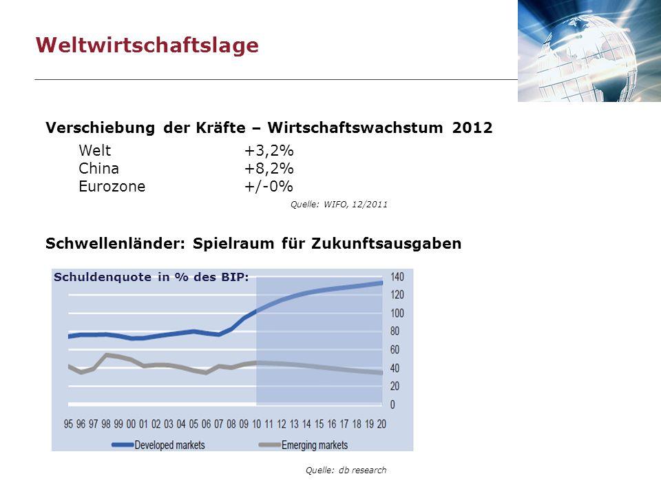 Verschiebung der Kräfte – Wirtschaftswachstum 2012 Welt+3,2% China+8,2% Eurozone+/-0% Schwellenländer: Spielraum für Zukunftsausgaben Schuldenquote in