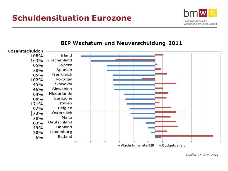 Schuldensituation Eurozone Gesamtschulden 108% 163% 65% 70% 85% 102% 45% 46% 64% 88% 121% 97% 72% 70% 82% 49% 20% 6% BIP Wachstum und Neuverschuldung