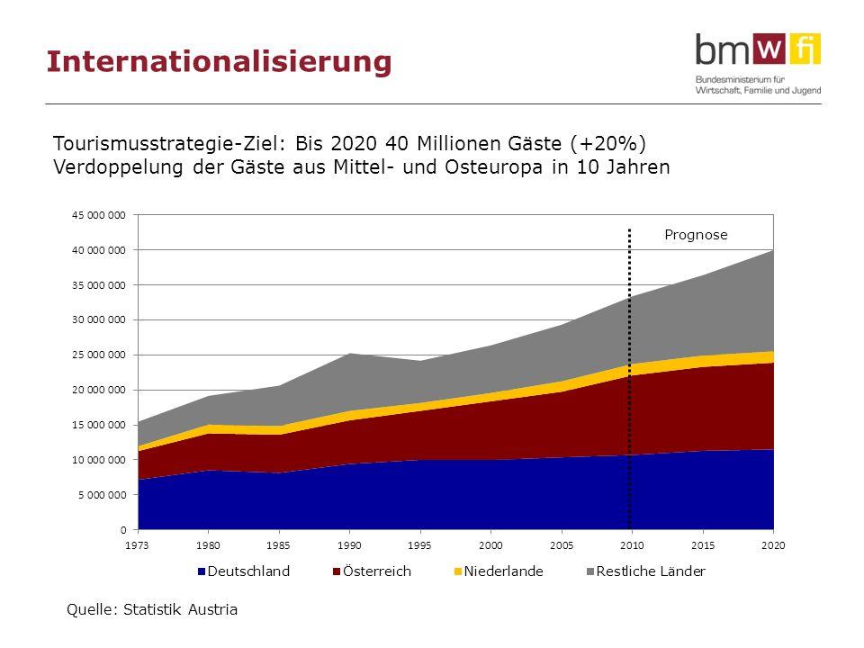 Internationalisierung Quelle: Statistik Austria Tourismusstrategie-Ziel: Bis 2020 40 Millionen Gäste (+20%) Verdoppelung der Gäste aus Mittel- und Ost