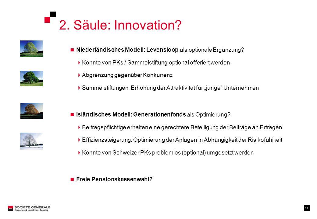 11 2. Säule: Innovation? Niederländisches Modell: Levensloop als optionale Ergänzung? Könnte von PKs / Sammelstiftung optional offeriert werden Abgren