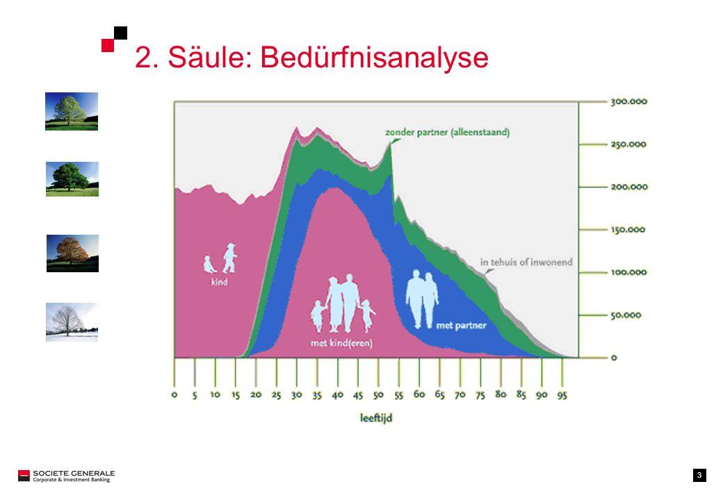 14 Monte Carlo Simulation auf Guaranteed Life Cycle Funds (CHF) In CHF GLCF Mindestrendite1.50% Erwartete Rendite5.14% (1000 Simulationen) Lifecycle vs.