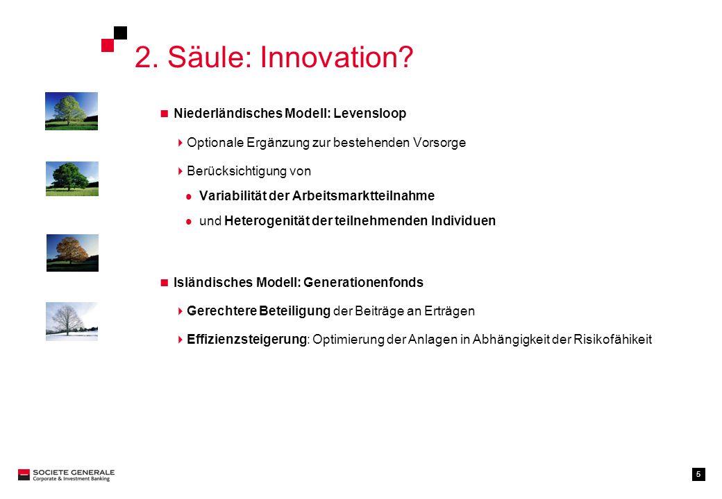 5 2. Säule: Innovation? Niederländisches Modell: Levensloop Optionale Ergänzung zur bestehenden Vorsorge Berücksichtigung von Variabilität der Arbeits